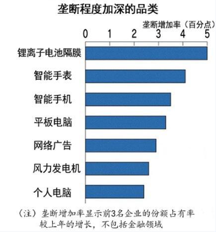 中企在锂离子电池隔膜等品类市场份额加大