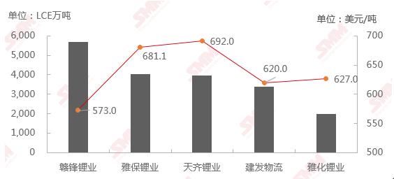 7月锂精矿进口环比增加 均价跌至635美元/吨