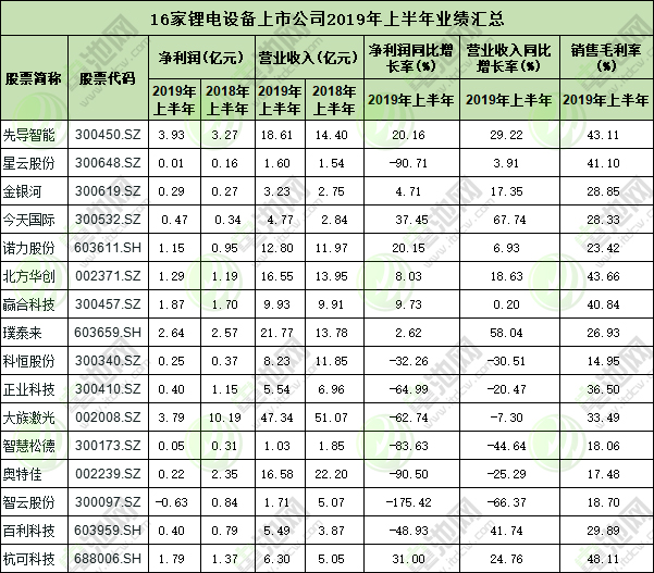16家锂电设备上市公司业绩情况