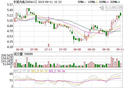 东旭光电发布石墨烯基叉车锂离子电池 签署预销售总量不低于3000台