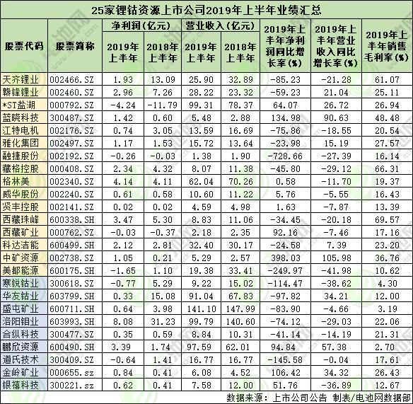 16家锂资源上市公司业绩情况及9家钴资源上市公司业绩情况