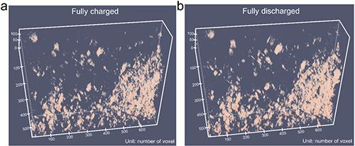 图2. PP@LixMo6S8多功能隔膜的原位电化学三维射线成像(In-situ 3D tomography)