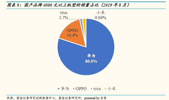 中國智能手機市場8月數據  華為高端手機份額達到80%