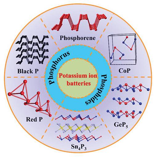 科学家发表磷基复合材料作为钾离子电池负极材料综述文章