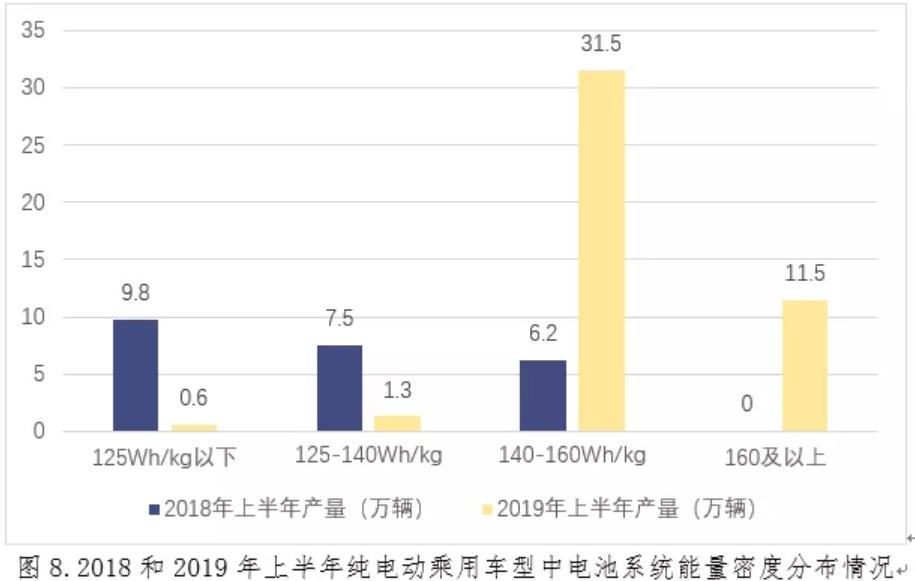 纯电动乘用车电池系统能量密度大幅提升