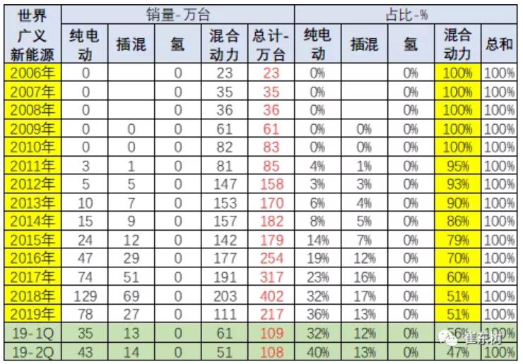 中国的新能源先发优势