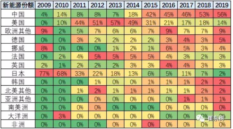 中国19年世界纯电动的份额56%