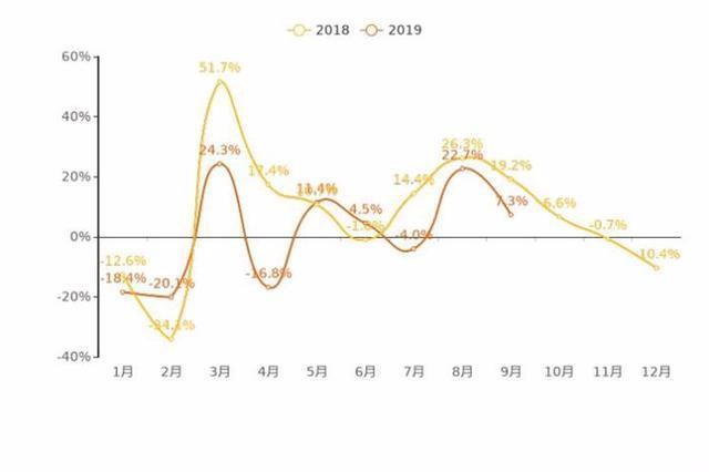 9月新能源车整体走势:市场热度攀升 不过增幅有所收窄