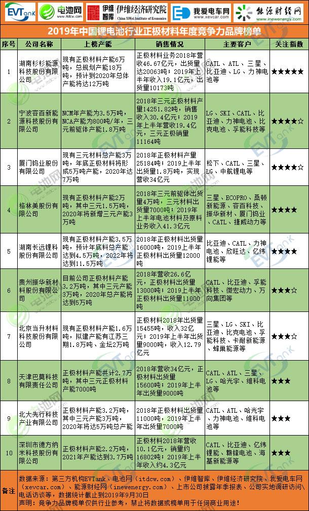 2019年中国锂电池行业正极材料年度竞争力品牌榜单
