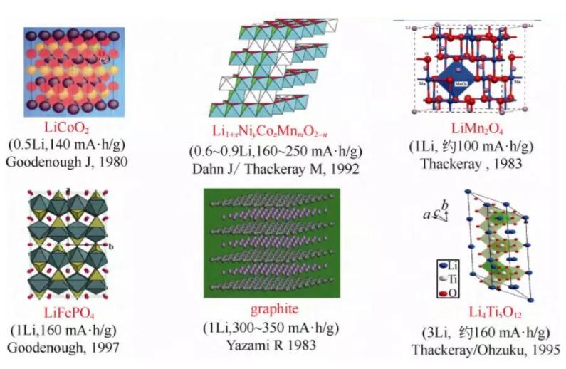商业锂离子电池正负极材料的示意图、主要发明人、发明时间