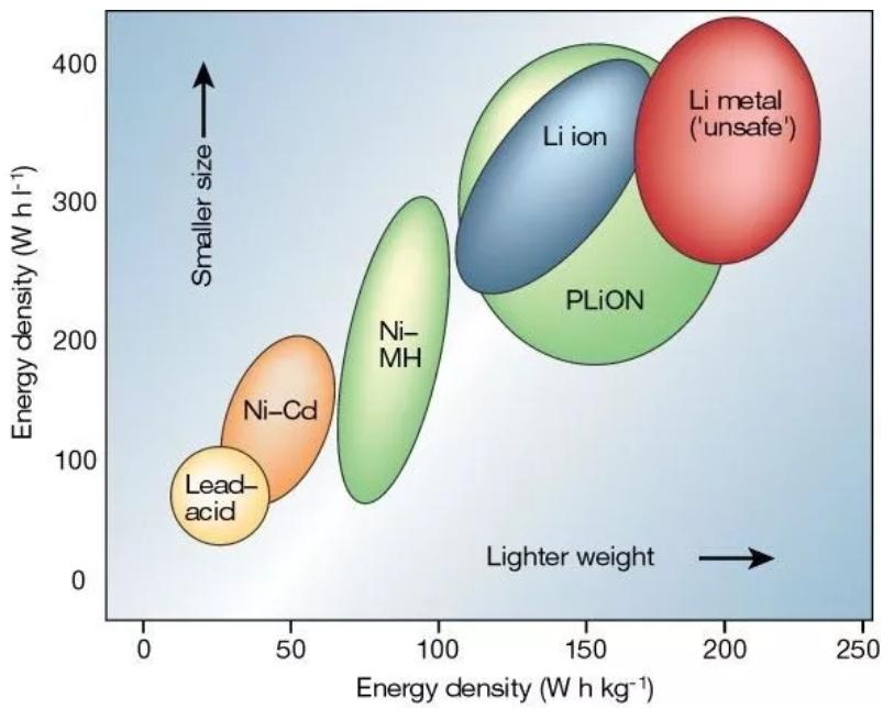 不同的电池技术在体积和重量能量密度方面的对比