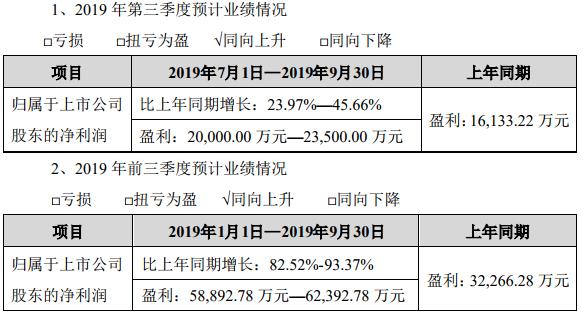 恩捷股份2019年前三季度业绩预告