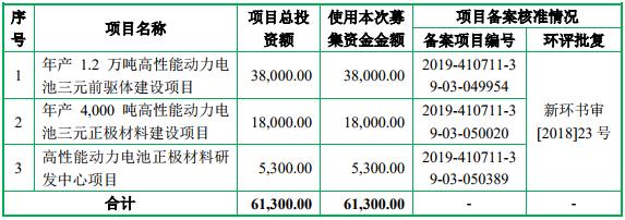 募集资金运用概况(单位:万元)