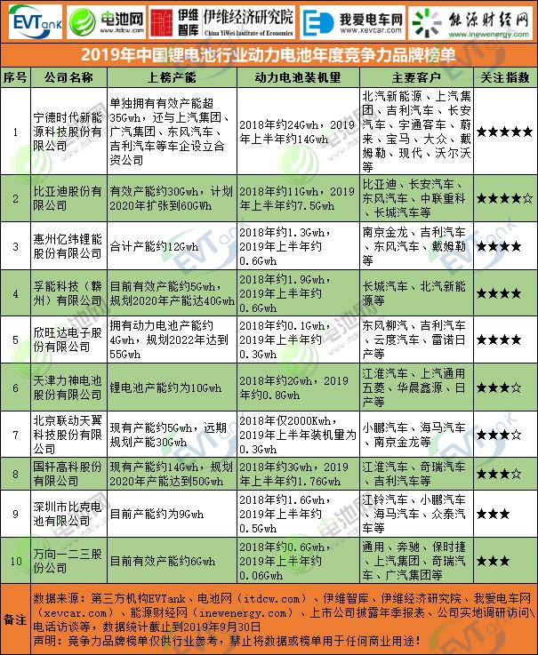 2019年中国锂电池行业动力电池年度竞争力品牌榜单