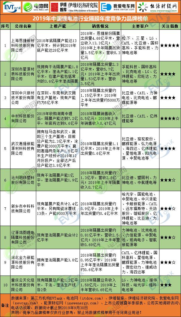 2019年中国锂电池行业隔膜年度竞争力品牌榜单