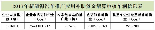 2017年度新能源汽车推广应用补助资金清算审核情况