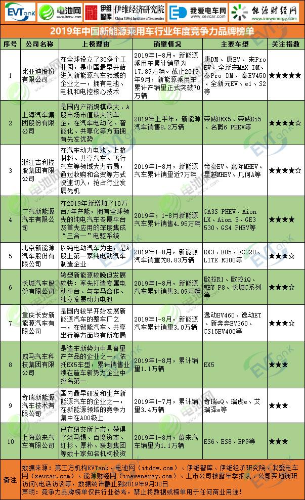 2019年中国新能源乘用车行业年度竞争力品牌榜单