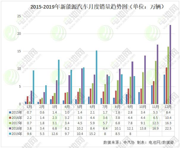 9月我国新能源汽车销售8万辆 同比下降34.2%