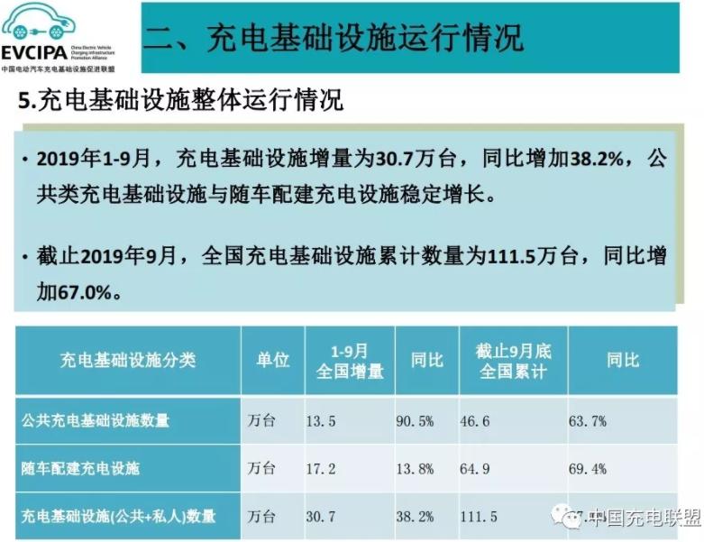 1-9月我国充电基础设施增量为30.7万台 同比增加38.2%