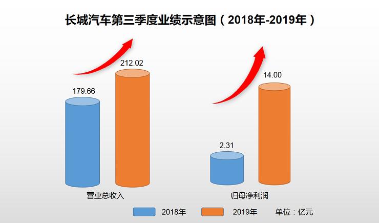 长城汽车前三季营收625.78亿元 新能源车品牌欧拉销售3.2万辆