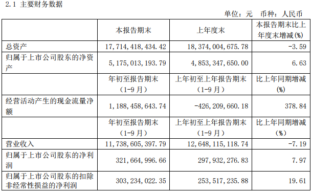 智慧能源前三季营收117.39亿 净利3.36亿元
