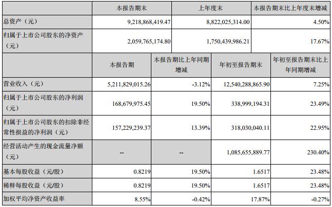 德赛电池前三季营收125.4亿元 净利润3.39亿元