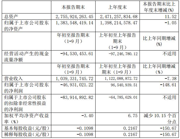 维科技术主要财务数据(单位:元)