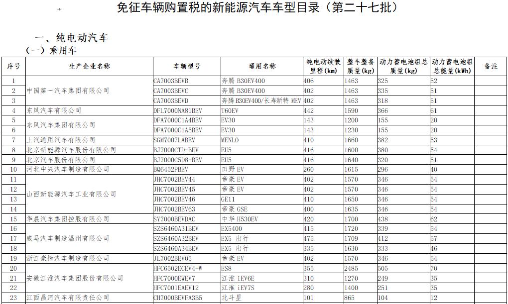 第27批免征购置税目录发布 463款新能源车入选