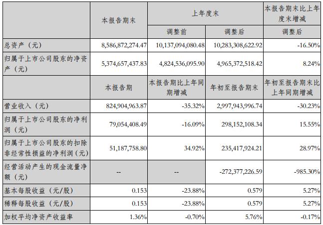 振华科技前三季营收30亿元 净利润2.98亿