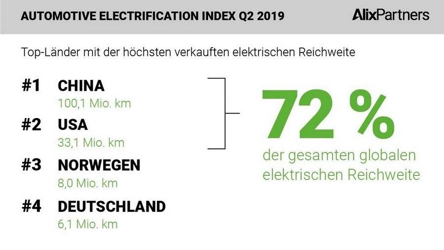 世界汽车电动化指数:超过四分之三的行驶里程数在中国产生