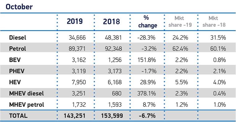 英国10月汽车销量下跌6.7% 新能源汽车市场份额创新高