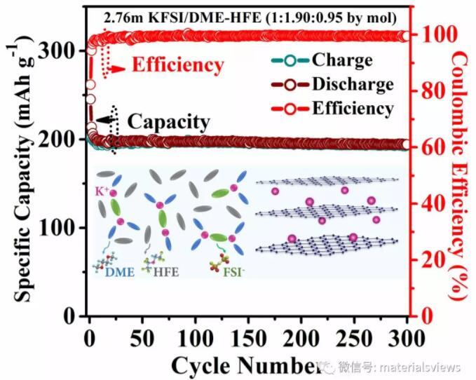 AEnM:局部高浓电解液助力提升钾离子电池用石墨负极储钾性能