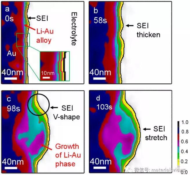 锂电池电极表面固体电解质相界面膜(SEI)的扫描透射电子显微镜原位动态观察