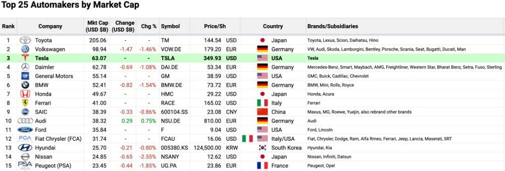 特斯拉市值一度超戴姆勒 排全球车企第三名