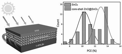 采用新型电子传输材料的无机钙钛矿太阳能电池的光电转换效率