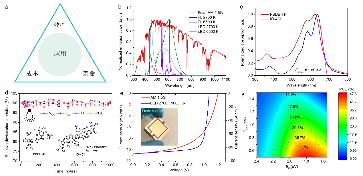 中国科学院化学所在有机光伏电池的室内光应用方面取得重要进展