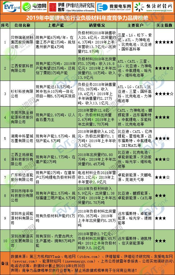 2019年中国锂电池行业负极材料年度竞争力品牌榜单