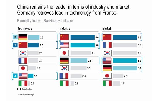 世界电动车指数:德国技术略胜中国?