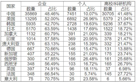 表:2014-2018年各国石墨烯专利不同主体申请数量及占比