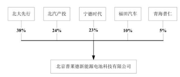 股权机构图