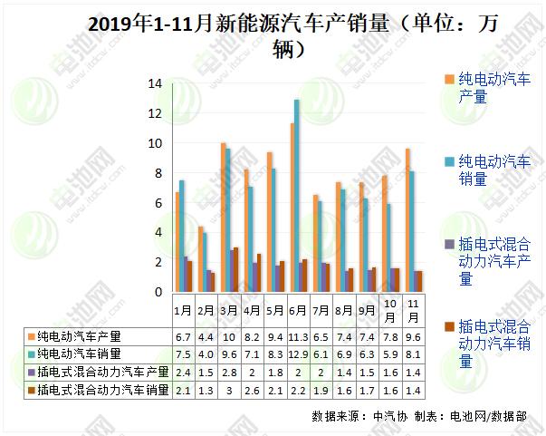 2019年1-11月新能源汽车产销量(单位:万辆)