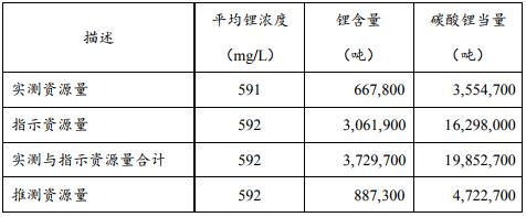 赣锋锂业与德国宝马签锂化工产品长期供货协议 Cauchari-Olaroz锂盐湖项目或明年底完工