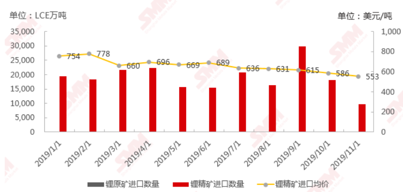 2019年1-11月中国锂矿石进口数据