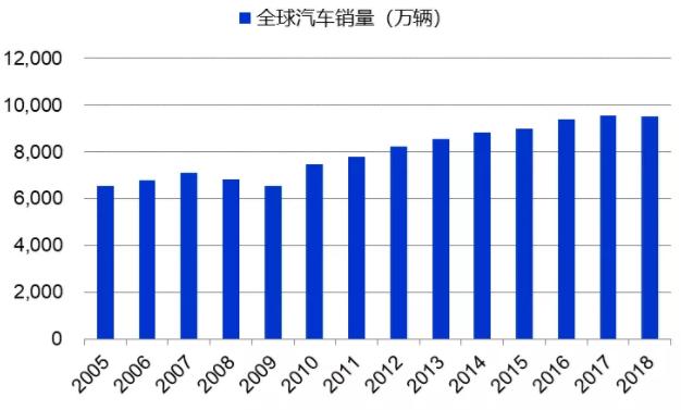 全球汽车销量近年来增速放缓