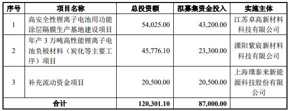 募集资金使用计划(单位:万元)
