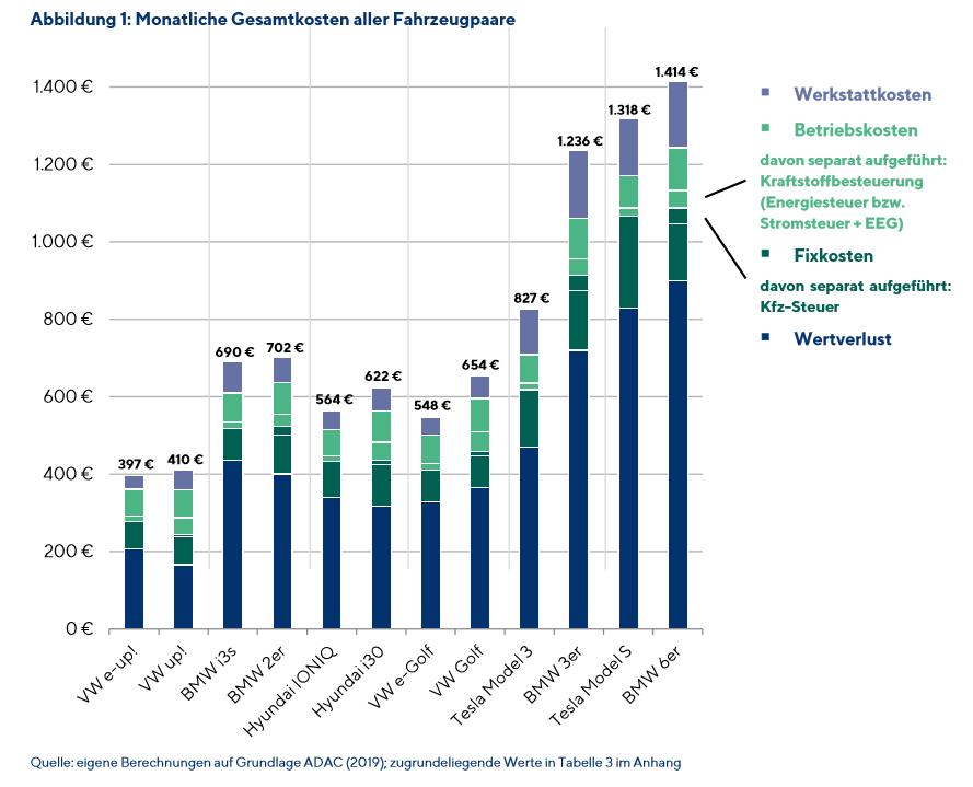 德国最新研究显示:电动车比燃油车经济性高12%