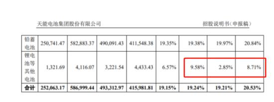 300亿铅酸龙头冲科创板 天能股份IPO前收缩锂电业务