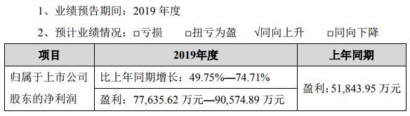 恩捷股份预计2019年盈利同比增长49.75%-74.71%