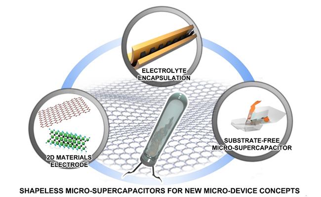 大连化物所研发出无基底、无固定形状平面微型超级电容器