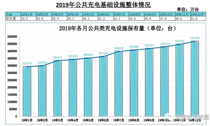 截止2019年12月全国充电基础设施累计121.9万台 同比增加50.8%